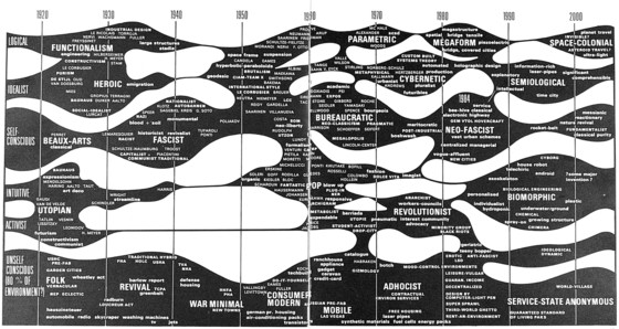 Charles Jencks, first chart of architects and movements. From Architecture 2000, 1973