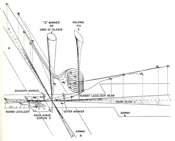 "Instrument flight procedure, ""cone of silence."" From Charles Froesch and Walter Prokosch, Airport Planning (New York: John Wiley & Sons, 1946). Drawing by Herbert Bayer"